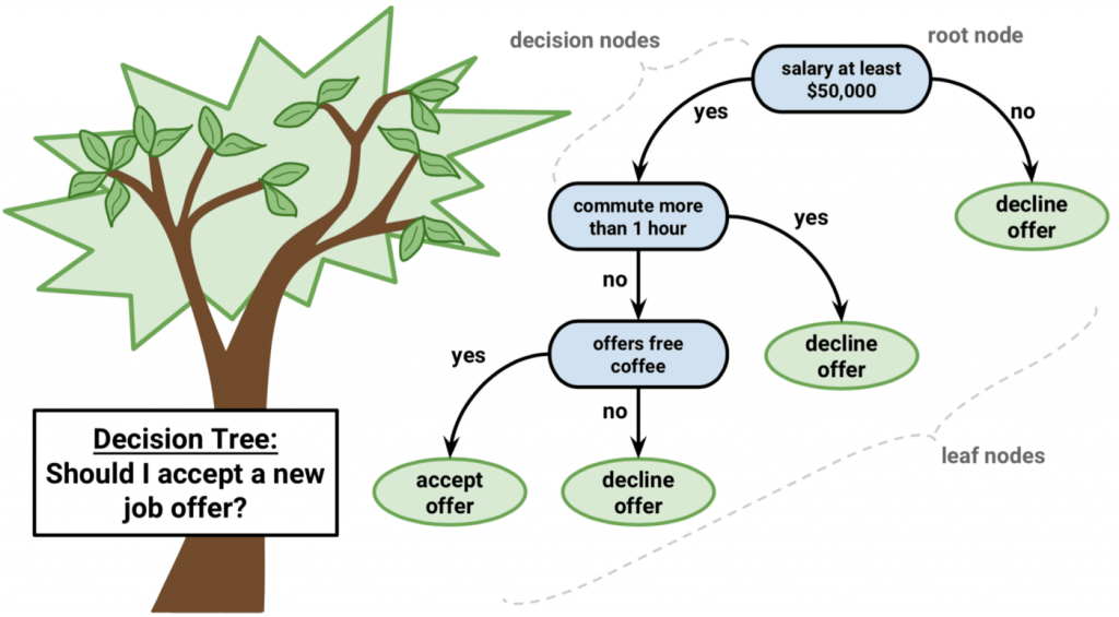 """Graphic illustrating a decision tree about whether or not to accept a job offer. There is a """"root"""" node asking if the salary is at least $50,000. There are two """"branches"""" from this question - yes or no. If no, the branch leads to a """"leaf"""" declining the offer. If the answer is yes, the branch leads to a new node asking of the commute is over an hour. Again, there are two branches - yes or no. If yes, the branch leads to a """"leaf"""" declining the job offer. If no, the branch leads to a third node asking if the job offers free coffee. If no, the branch leads to a """"leaf"""" declining the job. If yes, the branch leads to a """"leaf"""" accepting the job offer."""